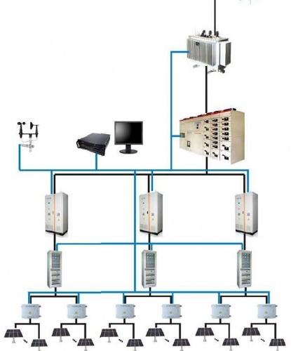 及光伏电站智能监控系统软件的开发,调试,并网光伏发电系统集成等服务