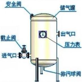 仪表空气储罐