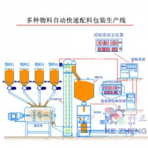 化工自动化配料 稳定剂配料 称重配料控制系统 首选合肥科正