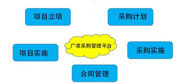 广凌采购管理平台——专业的采购管理专家
