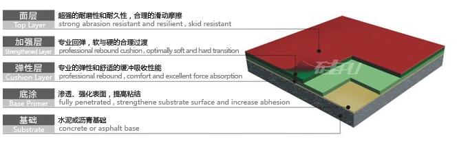 广西厂家承接塑胶跑道翻新 幼儿园塑胶跑道