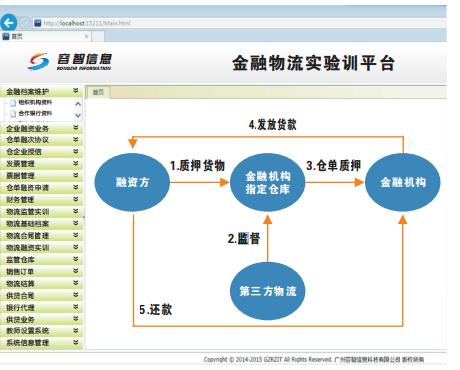 物流金融模拟仿真实训平台(RZ-FIBL)