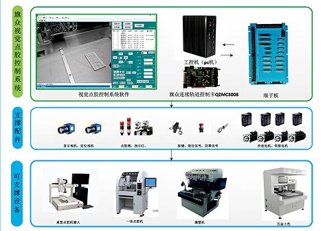 高性能视觉点胶控制系统 深圳运动控制系统品牌厂家